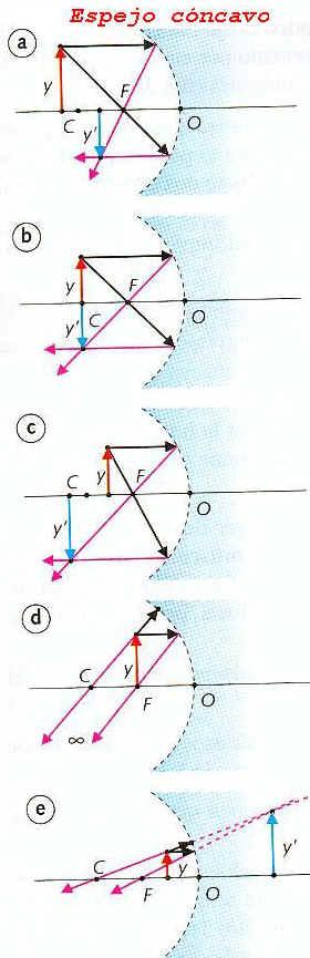 29b9c44c46 Espejos esféricos